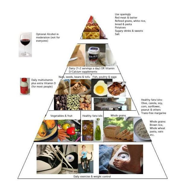525px-Healthy eating pyramid
