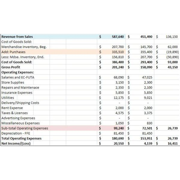 income statement for sample cash flow statement