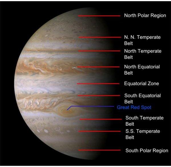 Jupiter Belt System