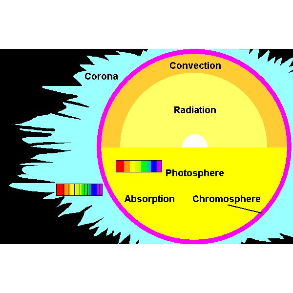 About The Photosphere Of The Sun