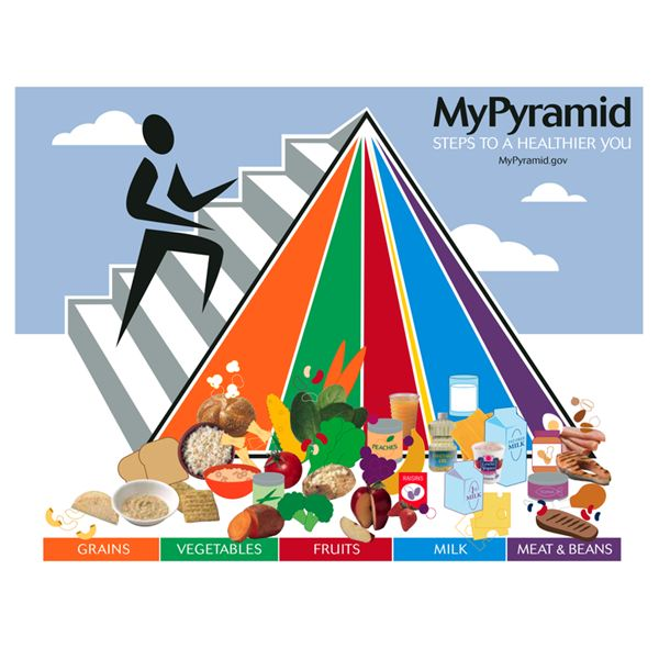 776px-MyPyramid1 USDA Public Domain Wikimedia Commons