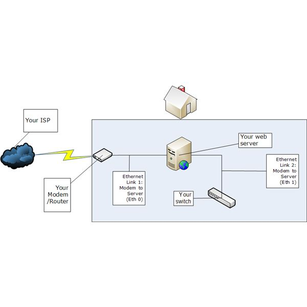 Hosting Own Web Server Topology