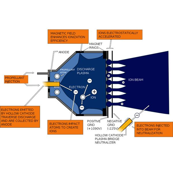propulsion in space getting through the solar system faster rh brighthub com 2005 saturn ion engine diagram