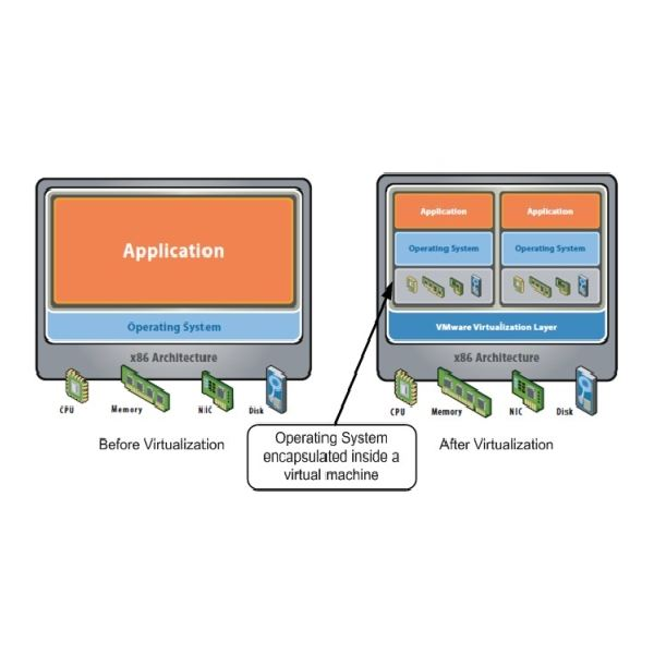 Fig 1 - What is Virtualization