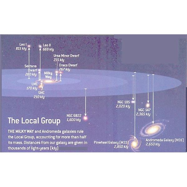 The Local Group of Galaxies - Image courtesy of Review of the Universe, universe-review.ca