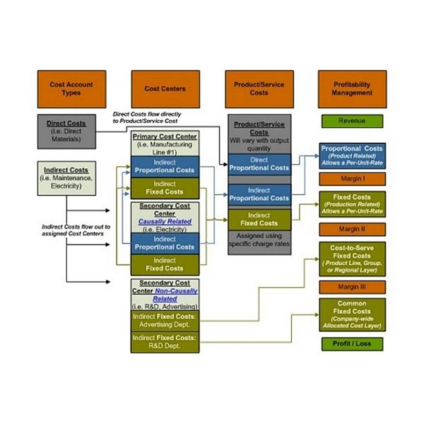 GPK Marginal Costing Structure Flow11