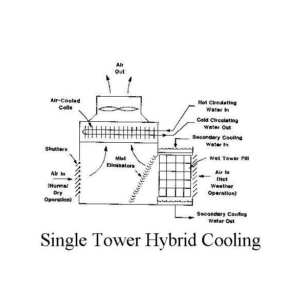 Hybrid Cooling_Single Tower