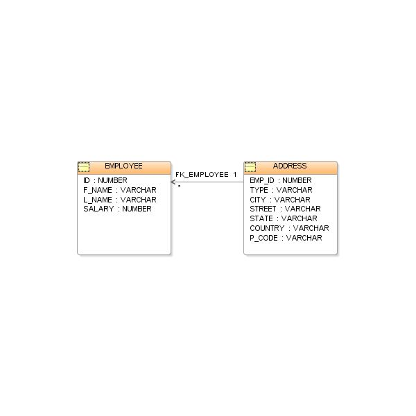 Examples of SQL Subquery Based Statements