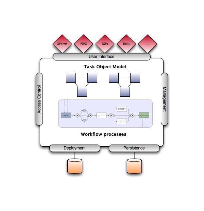 Intalio Overview