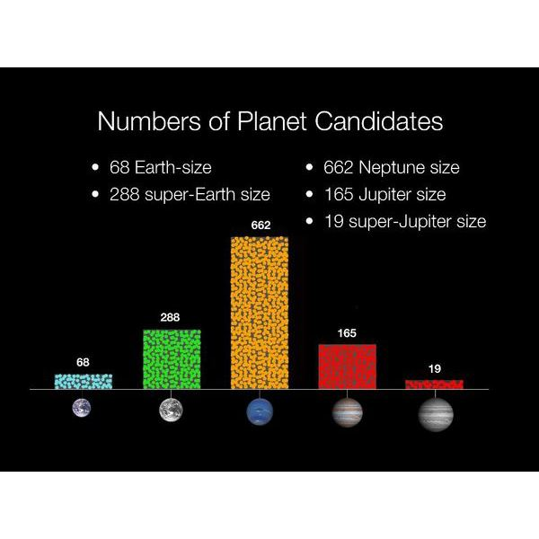 Graph Showing Number of Planetary Candidates