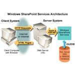 SharePoint Services Architecture