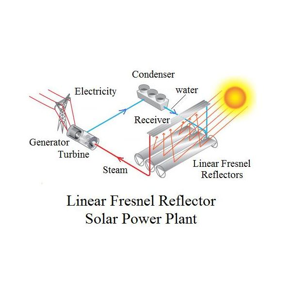 concentrated solar power systems are  parabolic trough