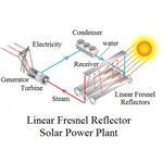 linear fresnel diagram