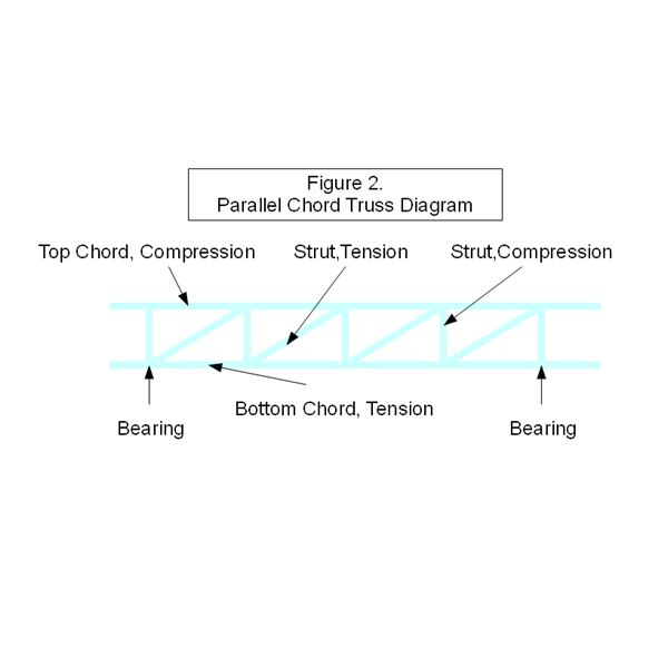 Parallel Chord Truss Diagram