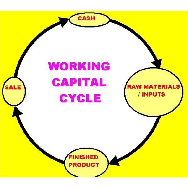 Cash Conversion Cycle Importance to Working Capital