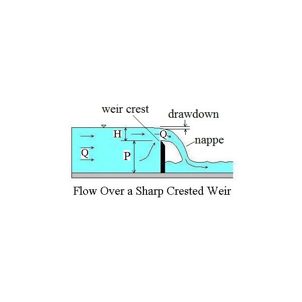 sharp crested weir diagram