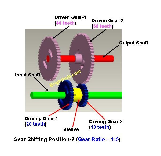 Gear Box Automobile2