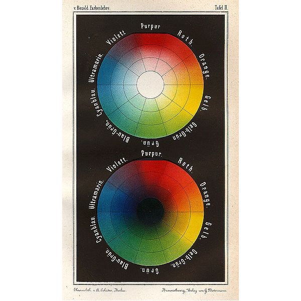 German color theory wheels