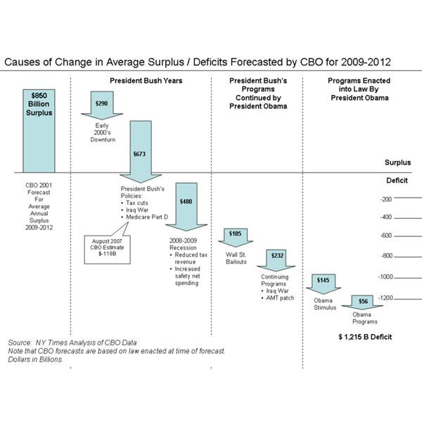 800px-CBO Forecast Changes for 2009-2012
