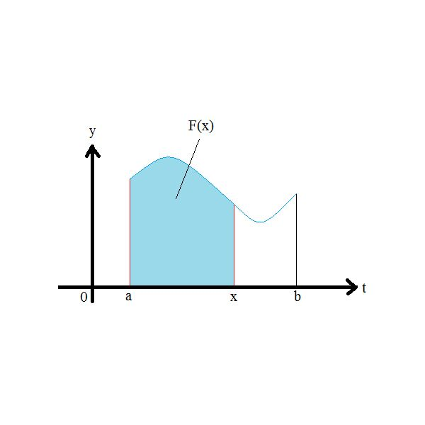 F(x) is the area under the graph from a to x