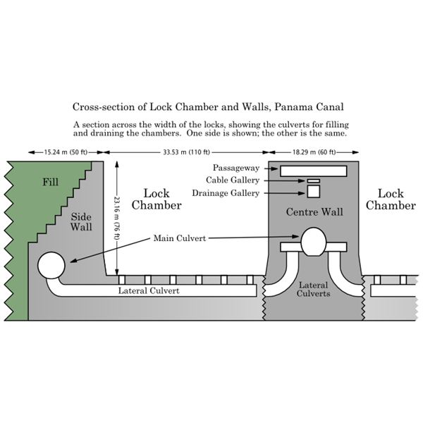 Panama Canal Lock Section