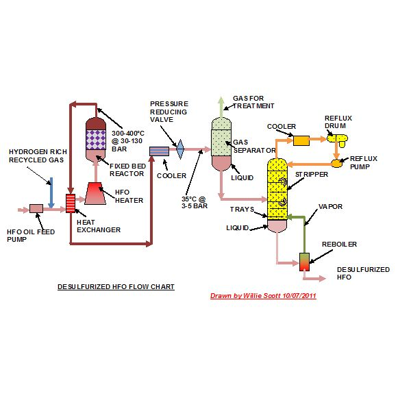 Desulfurized HFO Flow Chart