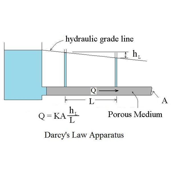 Hydraulic Gradient, Darcy's Law, and Groundwater Flow Modeling