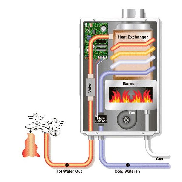 Instantaneous Water Heater >> Tankless Water Heaters Principle Design And Operation