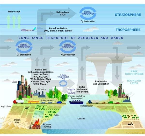 668px-Atmosphere composition diagram.svg