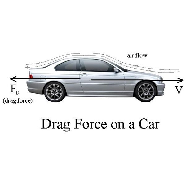 drag force and its coefficient This particular acceleration value is so important in physics that it has its  this greater force of  the shape of an object affects the drag coefficient.