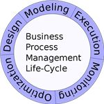 600px-Business Process Management Life-Cycle.svg