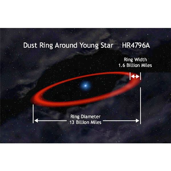 Dust Ring Around A Star