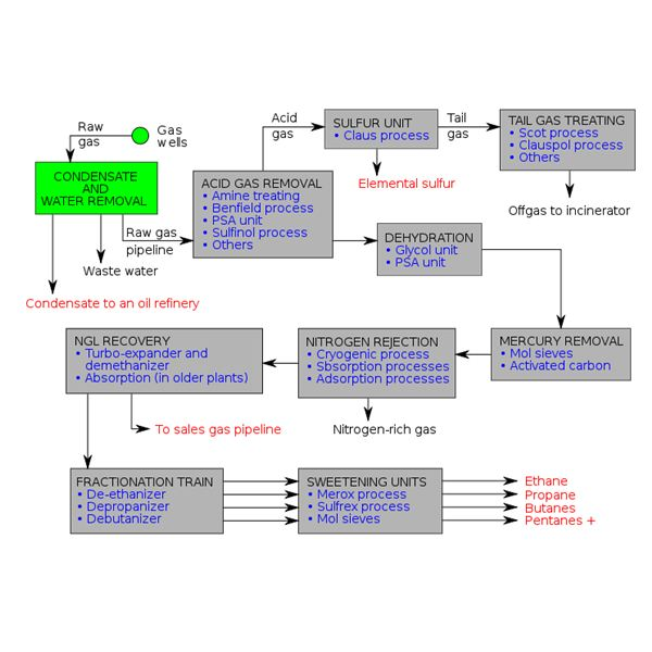 Natural Gas Processing by offhore and onshore plants from Wikipedia byHairy Dude and Mbeychok
