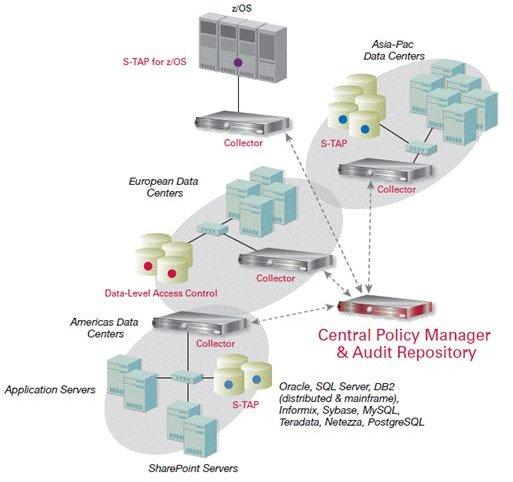 Fig 3 - IBM Cloud Computing