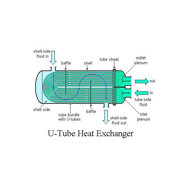 The Shell And Tube Heat Exchanger As One Of Several Types Of Heat Exchangers