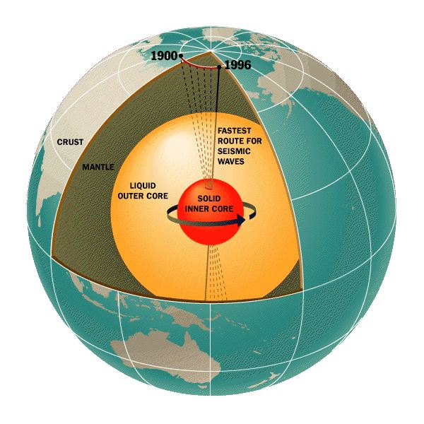Diagram of the Earth's Interior