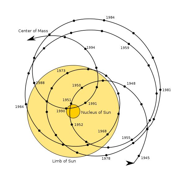 Motion of the Barycentre of the Solar System