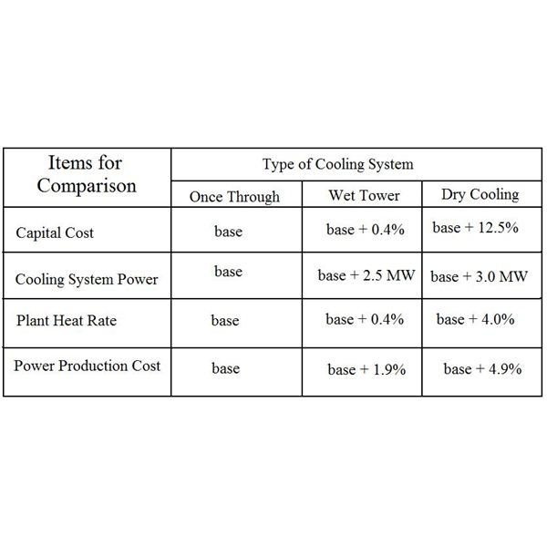 Cost and Performance Comparison for Cooling Systems