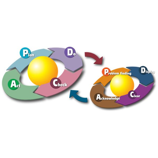 PDCA Two Cycles Wikimedia Commons