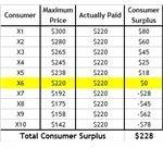 consumer-surplus-table