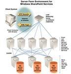 Server Farm Environment