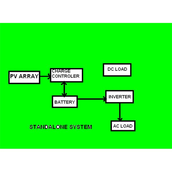 STANDALONE SYSTEM