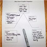 Plot Chart Graphic Organizer