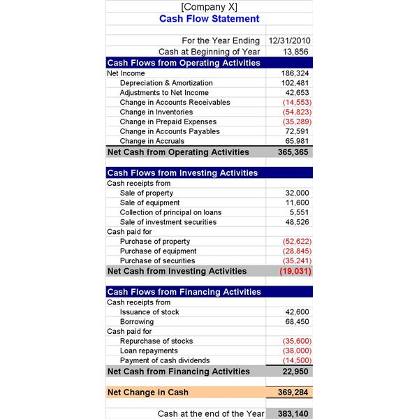 To Interpret Cash Flow Statements