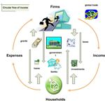 Circular Flow of Income - National Income