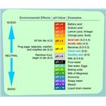 Waters ph Chart