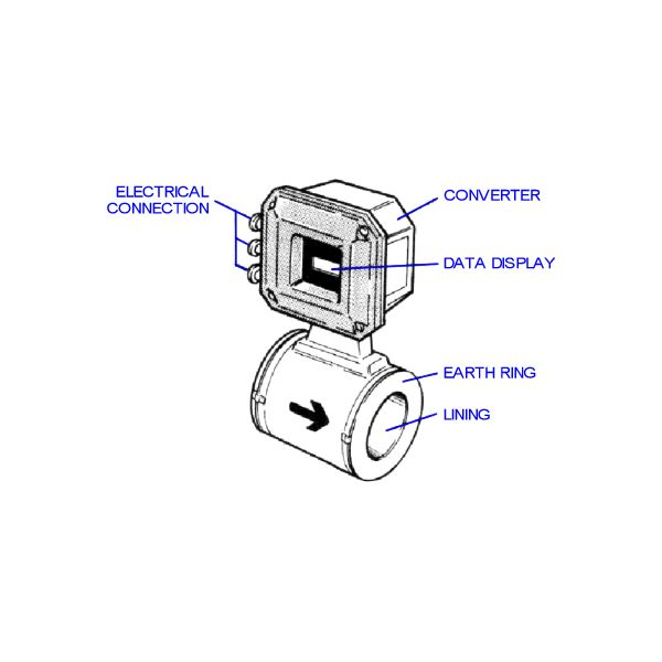 magnetic flow meter  measurement  u0026 calculations of flow rate