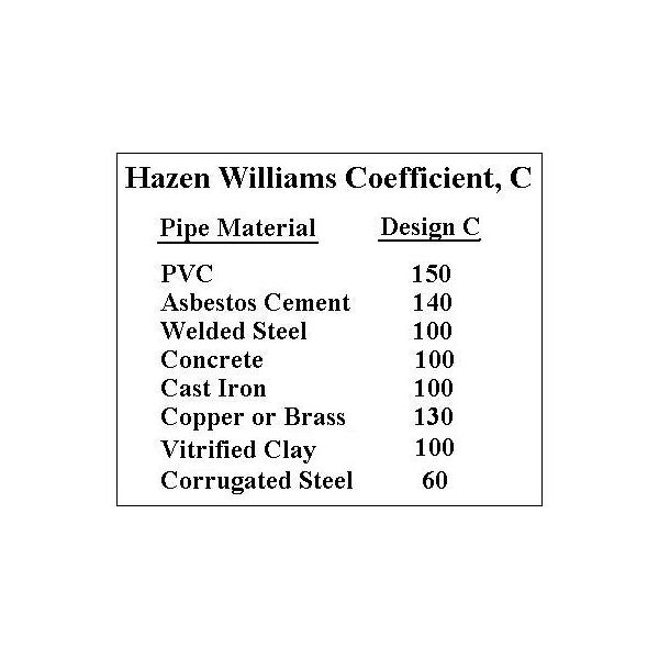 Water Flow Rates for Pipe Sizes with Excel Formulas, Using the Hazen
