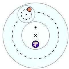 Ptolemaic theory diagram. Courtesy Wikipedia.