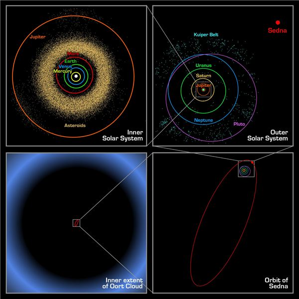 Reasons Sedna Is an Important Object in the Solar System:  It May Hold the Key to the Formation of Our Solar System